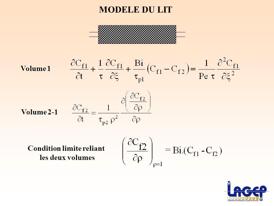 MODELE DU LIT Volume 1 Volume 2-1 Condition limite reliant les deux volumes