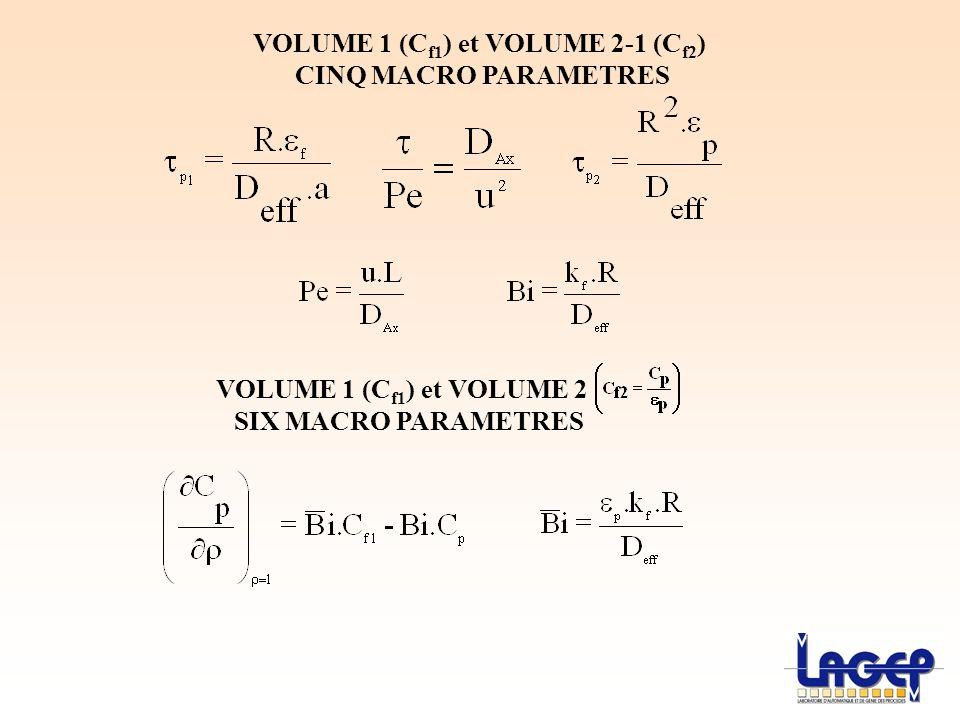 VOLUME 1 (C f1 ) et VOLUME 2-1 (C f2 ) CINQ MACRO PARAMETRES VOLUME 1 (C f1 ) et VOLUME 2 SIX MACRO PARAMETRES