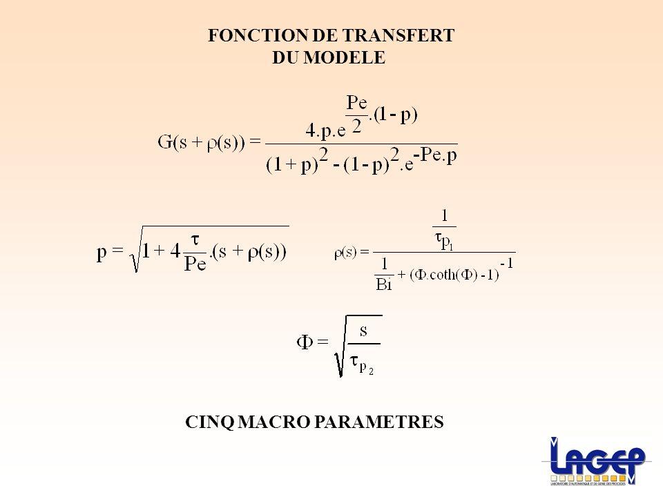 FONCTION DE TRANSFERT DU MODELE CINQ MACRO PARAMETRES