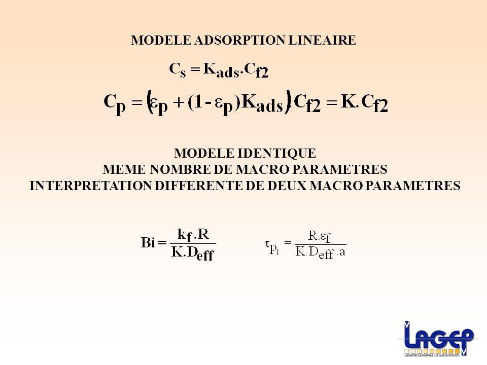 MODELE ADSORPTION LINEAIRE MODELE IDENTIQUE MEME NOMBRE DE MACRO PARAMETRES INTERPRETATION DIFFERENTE DE DEUX MACRO PARAMETRES