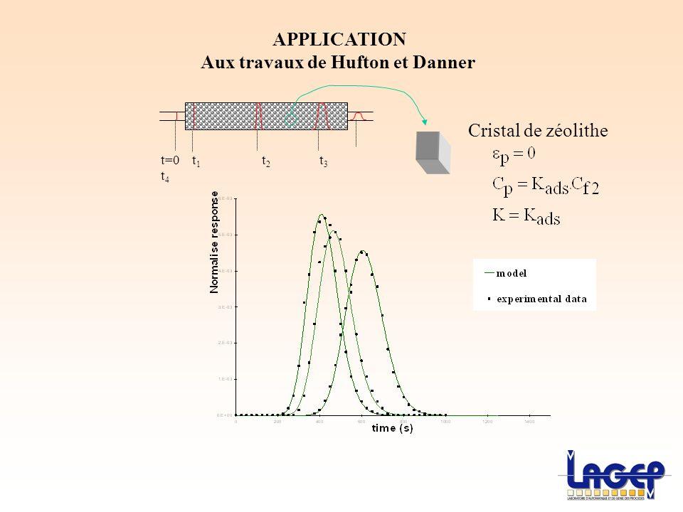APPLICATION Aux travaux de Hufton et Danner t=0 t 1 t 2 t 3 t 4 Cristal de zéolithe
