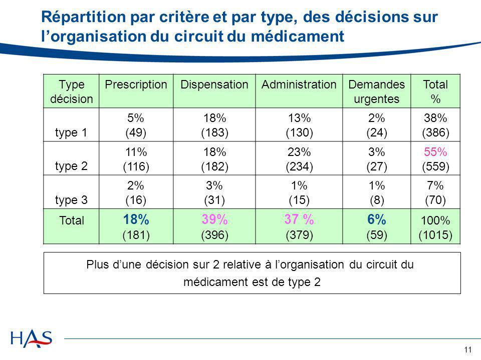 11 Répartition par critère et par type, des décisions sur lorganisation du circuit du médicament Type décision Prescription DispensationAdministration