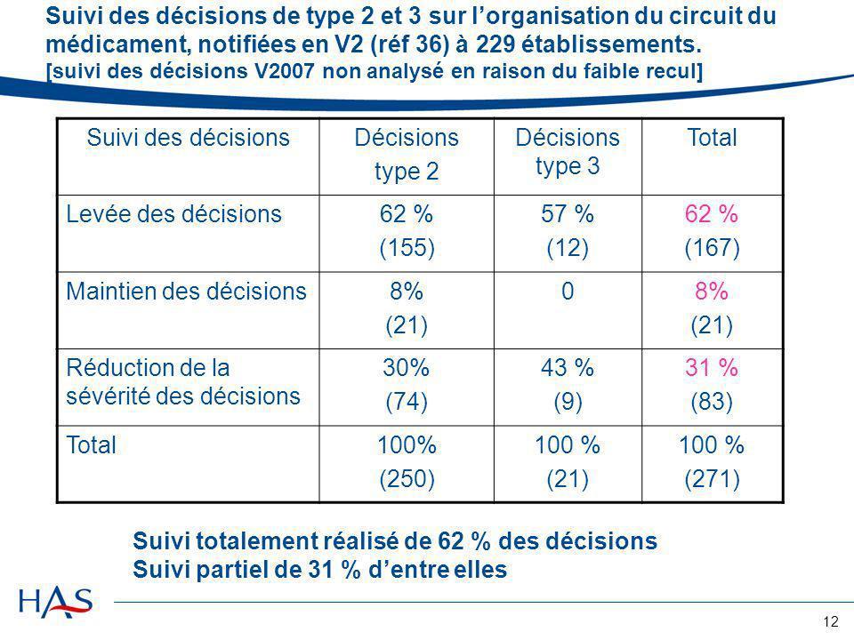 12 Suivi des décisions de type 2 et 3 sur lorganisation du circuit du médicament, notifiées en V2 (réf 36) à 229 établissements. [suivi des décisions