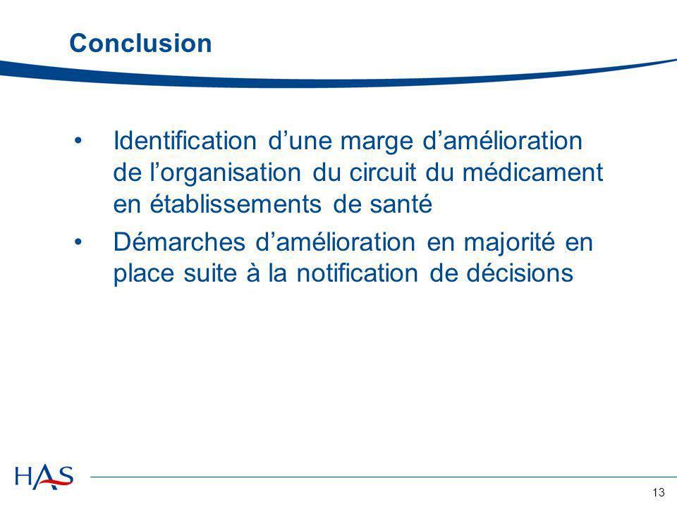 13 Conclusion Identification dune marge damélioration de lorganisation du circuit du médicament en établissements de santé Démarches damélioration en