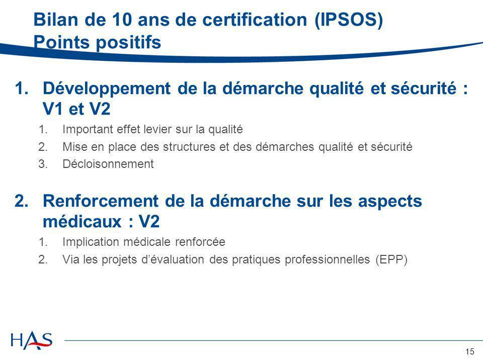 15 Bilan de 10 ans de certification (IPSOS) Points positifs 1.Développement de la démarche qualité et sécurité : V1 et V2 1.Important effet levier sur