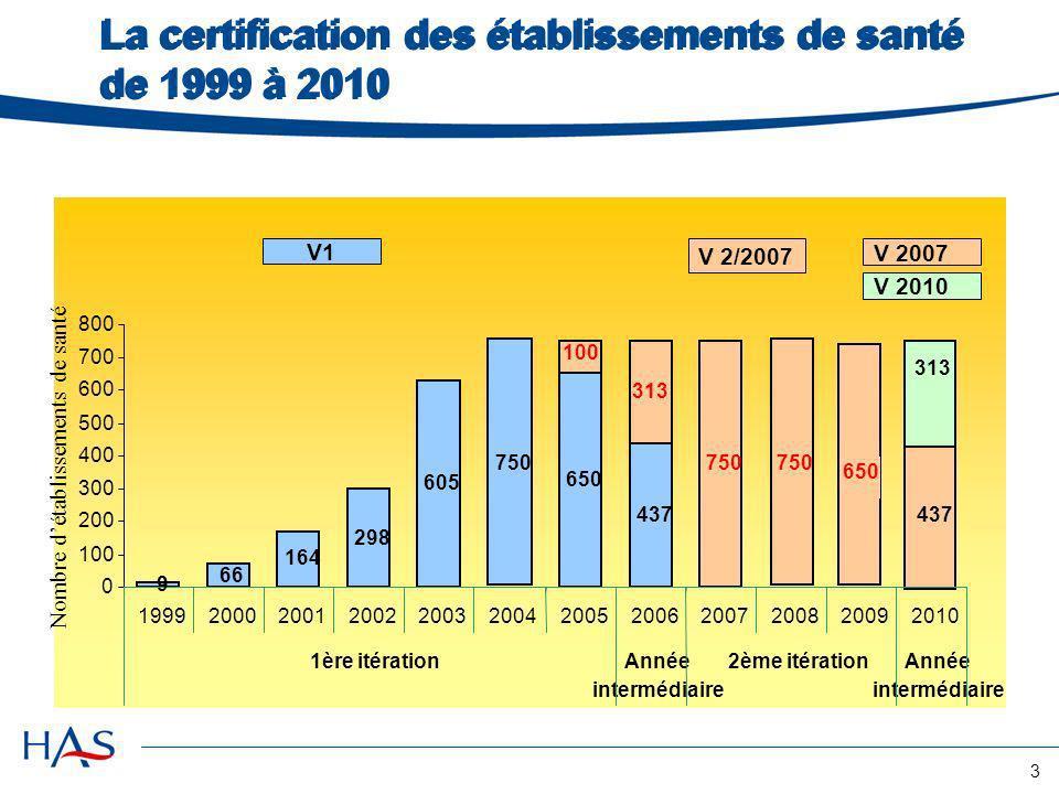 3 La certification des établissements de santé de 1999 à 2010 3 1.Réalisation des visites de certification depuis 1999 9 66 164 750 650 437 100 313 75