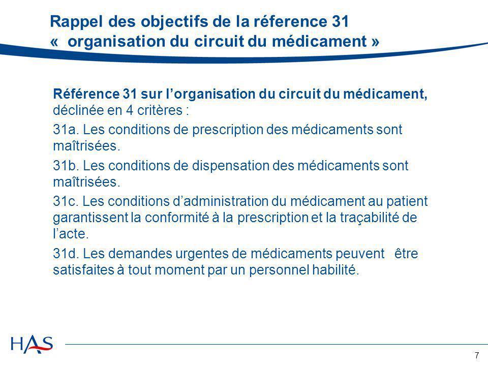 7 Rappel des objectifs de la réference 31 « organisation du circuit du médicament » Référence 31 sur lorganisation du circuit du médicament, déclinée