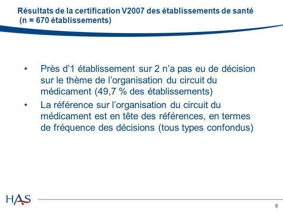 9 Résultats de la certification V2007 de 670 établissements : Top 10 des références, en termes de fréquence des décisions (44 références au total en V2007) Réf 31 «organisation du circuit du médicament » en tête des thèmes de la V2007 en termes de fréquence des décisions.