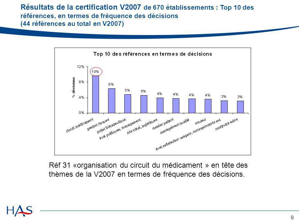 10 Résultats certification V2007 de 670 établissements : Top 10 des critères en termes de fréquence des décisions (138 critères au total en V2007) La dispensation, ladministration et la prescription du médicament sont parmi les 10 critères faisant lobjet de plus de décisions