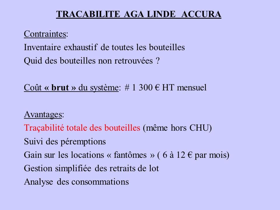 TRACABILITE AGA LINDE ACCURA Exemples de données au 29/6/2010: 55 cadres (18 St Roch – 13 Pasteur – 24 Archet) 1147 bouteilles RDI (367 SR – 453 P – 290 A – 37 T) avec répartition UF par UF par type de gaz et bouteille et avec les N° lot et demballage 294 bouteilles standard (44 SR – 118 P – 92 A – 40 T) avec répartition UF par UF par type de gaz et bouteille et avec les N° lot et demballage