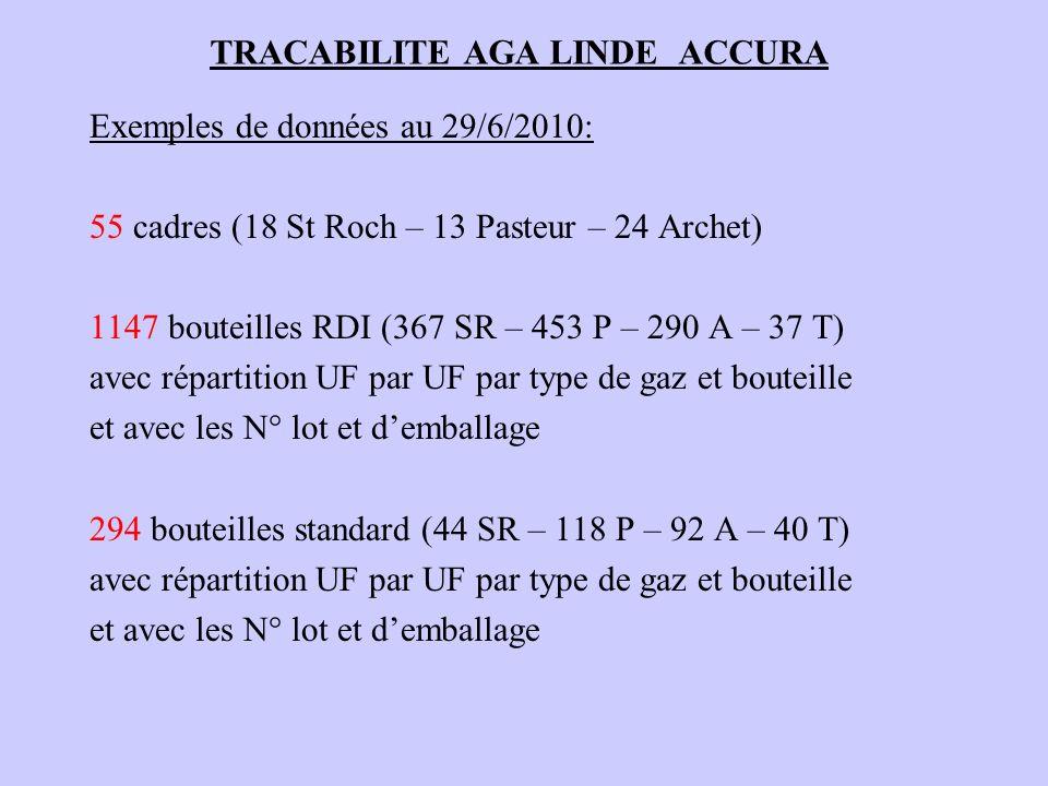 TRACABILITE AGA LINDE ACCURA Exemples de données au 29/6/2010: 55 cadres (18 St Roch – 13 Pasteur – 24 Archet) 1147 bouteilles RDI (367 SR – 453 P – 2