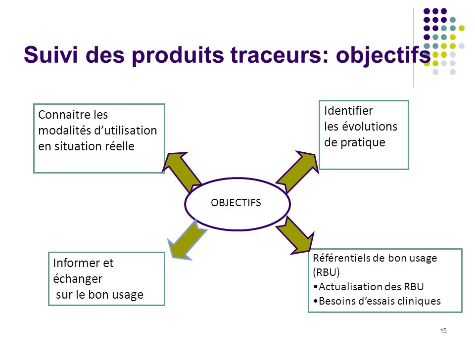 Suivi des produits traceurs: objectifs 19 OBJECTIFS Identifier les évolutions de pratique Informer et échanger sur le bon usage Connaitre les modalités dutilisation en situation réelle Référentiels de bon usage (RBU) Actualisation des RBU Besoins dessais cliniques