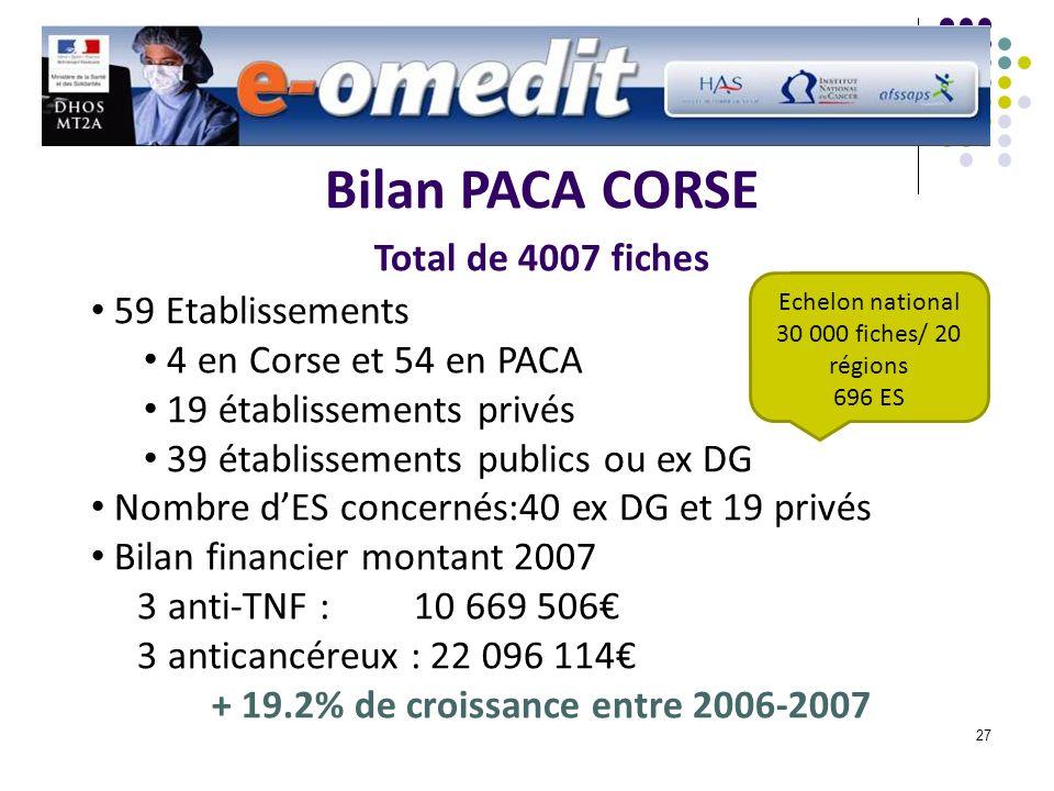 27 Bilan PACA CORSE Total de 4007 fiches 59 Etablissements 4 en Corse et 54 en PACA 19 établissements privés 39 établissements publics ou ex DG Nombre dES concernés:40 ex DG et 19 privés Bilan financier montant 2007 3 anti-TNF : 10 669 506 3 anticancéreux : 22 096 114 + 19.2% de croissance entre 2006-2007 Echelon national 30 000 fiches/ 20 régions 696 ES