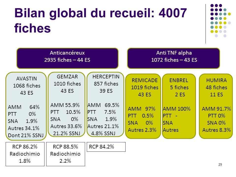 Bilan global du recueil: 4007 fiches 29 Anticancéreux 2935 fiches – 44 ES Anti TNF alpha 1072 fiches – 43 ES AVASTIN 1068 fiches 43 ES AMM 64% PTT 0% SNA 1.9% Autres 34.1% Dont 21% SSNJ GEMZAR 1010 fiches 43 ES AMM 55.9% PTT 10.5% SNA 0% Autres 33.6% 21.2% SSNJ HERCEPTIN 857 fiches 39 ES AMM 69.5% PTT 7.5% SNA 1.9% Autres 21.1% 4.8% SSNJ REMICADE 1019 fiches 43 ES AMM 97% PTT 0.5% SNA 0% Autres 2.3% ENBREL 5 fiches 2 ES AMM 100% PTT - SNA Autres HUMIRA 48 fiches 11 ES AMM 91.7% PTT 0% SNA 0% Autres 8.3% RCP 86.2% Radiochimio 1.8% RCP 88.5% Radiochimio 2.2% RCP 84.2%