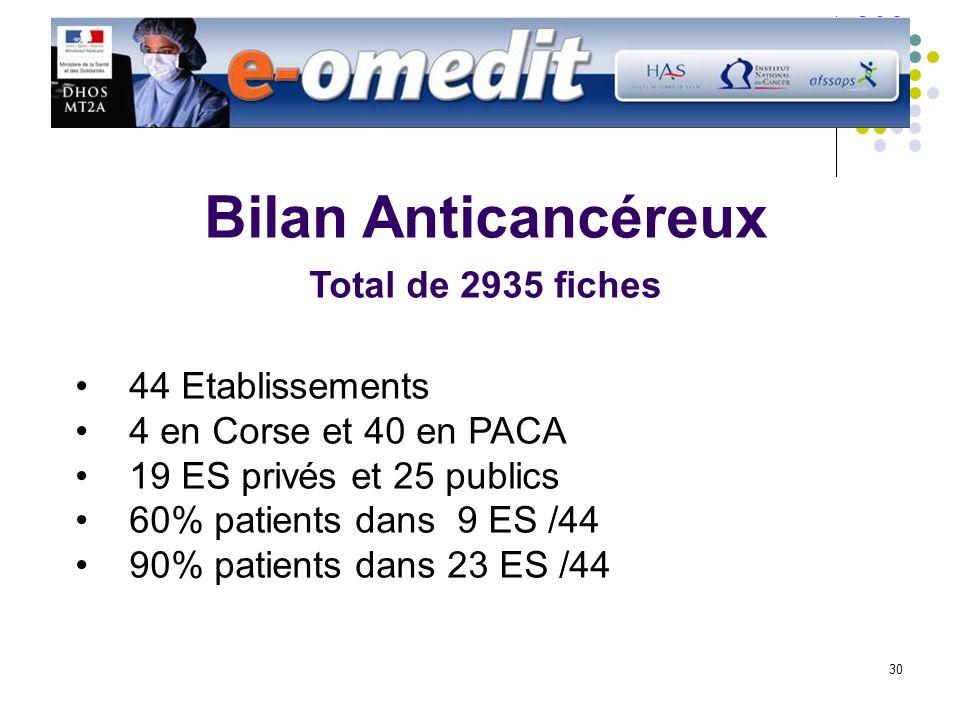 30 Bilan Anticancéreux Total de 2935 fiches 44 Etablissements 4 en Corse et 40 en PACA 19 ES privés et 25 publics 60% patients dans 9 ES /44 90% patients dans 23 ES /44