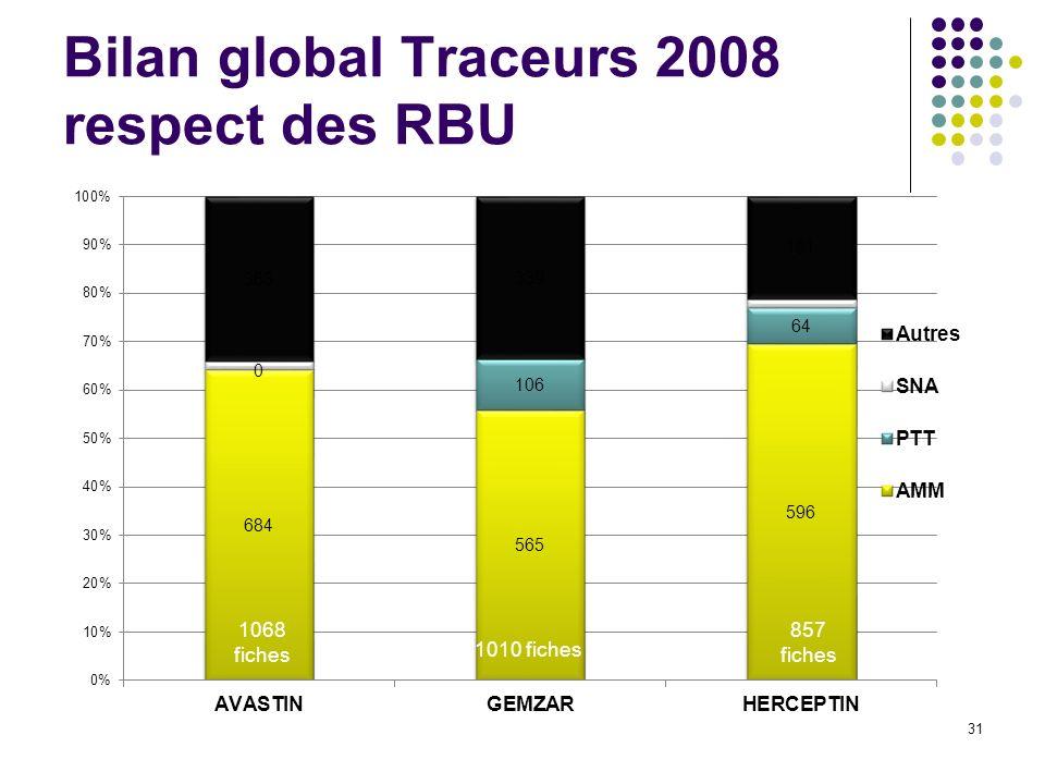 31 Bilan global Traceurs 2008 respect des RBU