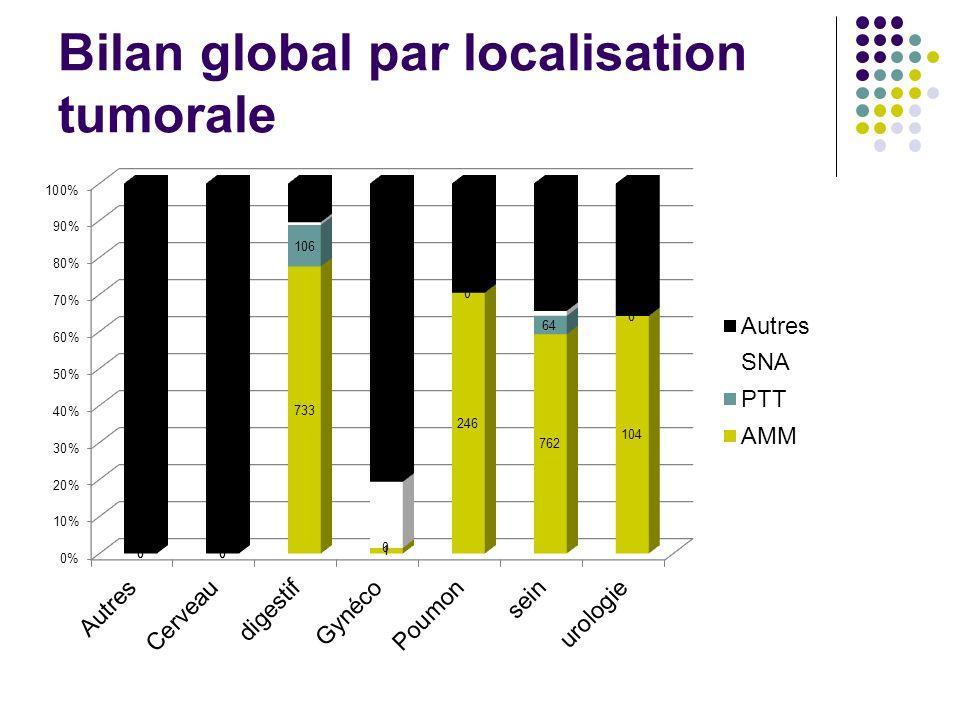 Bilan global par localisation tumorale