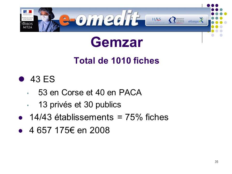 35 Gemzar Total de 1010 fiches 43 ES 53 en Corse et 40 en PACA 13 privés et 30 publics 14/43 établissements = 75% fiches 4 657 175 en 2008