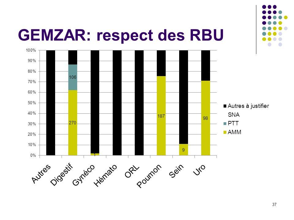 GEMZAR: respect des RBU 37