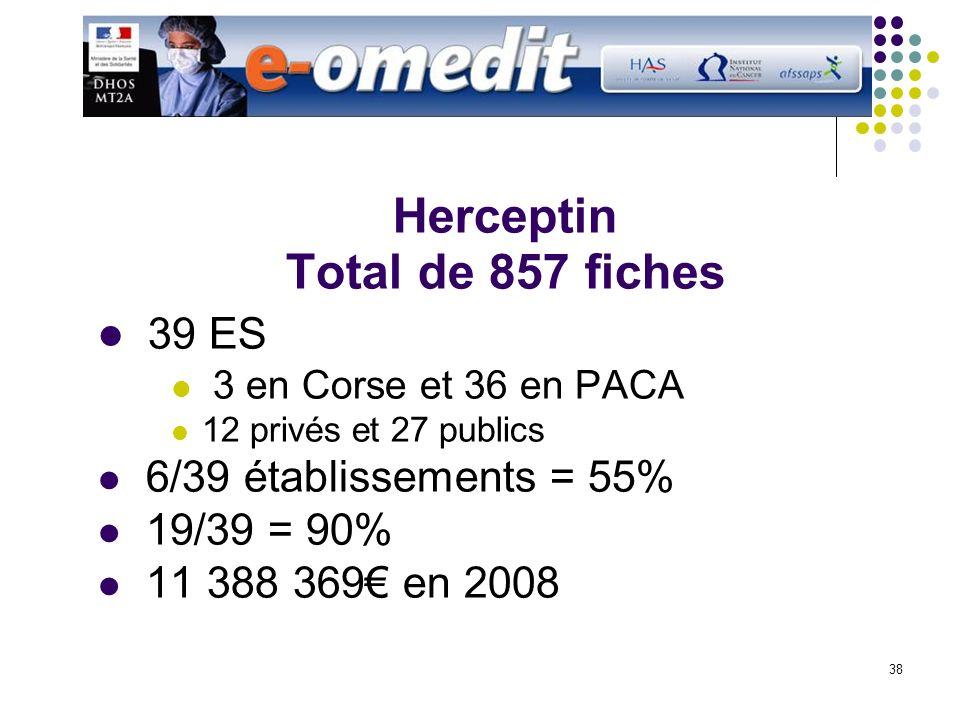 38 Herceptin Total de 857 fiches 39 ES 3 en Corse et 36 en PACA 12 privés et 27 publics 6/39 établissements = 55% 19/39 = 90% 11 388 369 en 2008