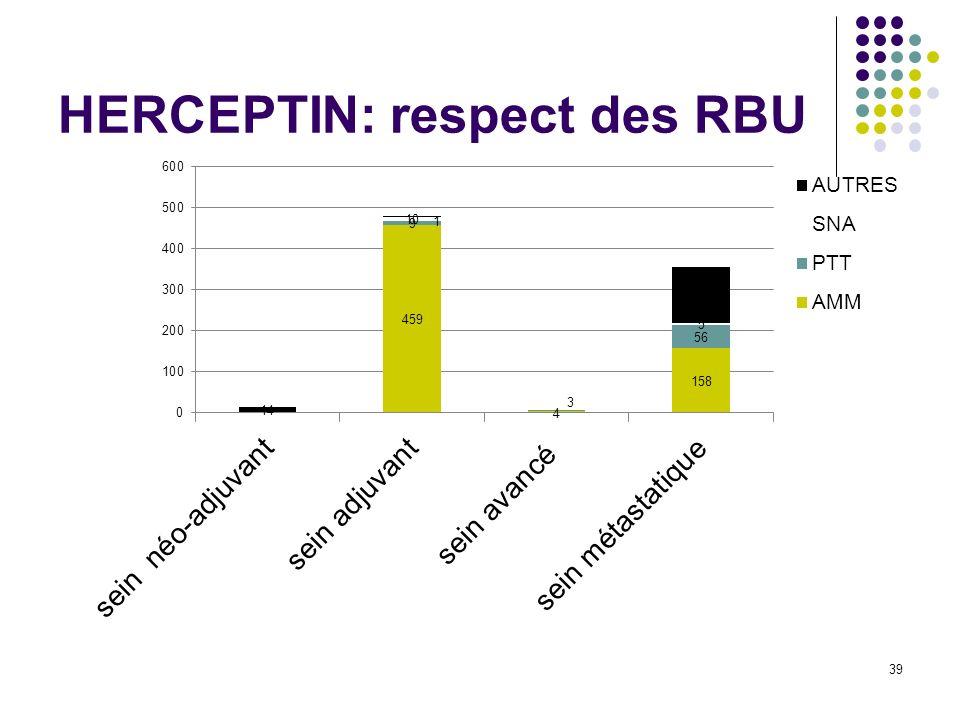 HERCEPTIN: respect des RBU 39