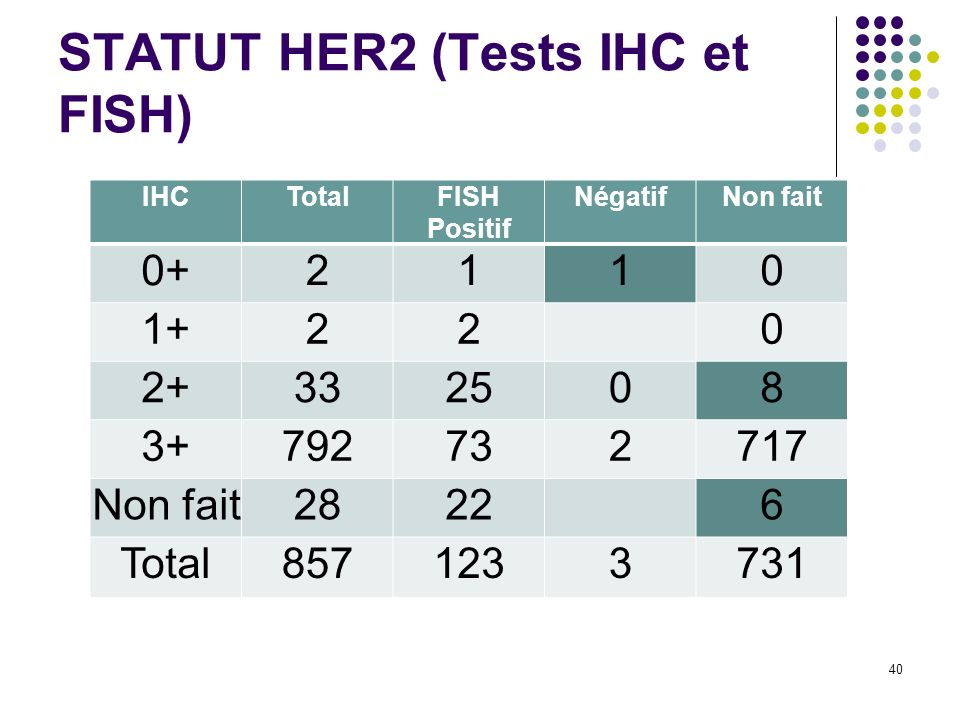 40 IHCTotalFISH Positif NégatifNon fait 0+2110 1+220 2+332508 3+792732717 Non fait28226 Total8571233731 STATUT HER2 (Tests IHC et FISH)