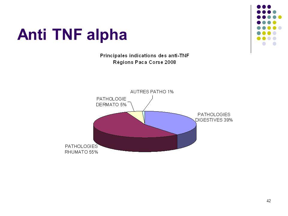 Anti TNF alpha 42