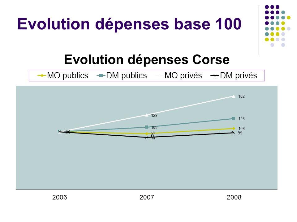 Evolution dépenses base 100
