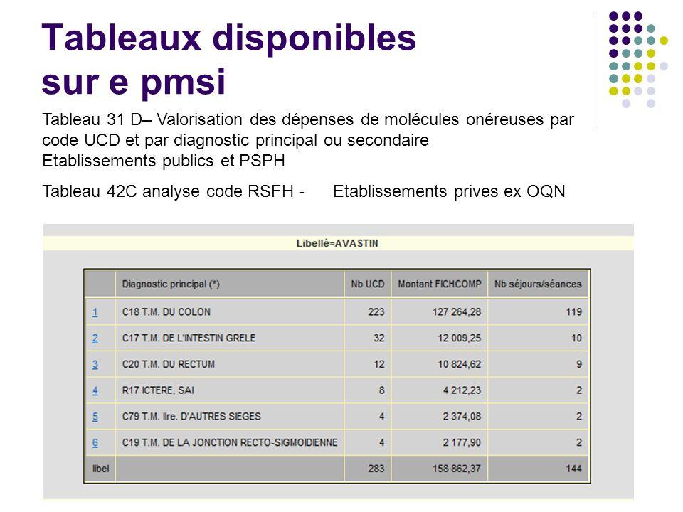 Tableaux disponibles sur e pmsi Tableau 31 D– Valorisation des dépenses de molécules onéreuses par code UCD et par diagnostic principal ou secondaire Etablissements publics et PSPH Tableau 42C analyse code RSFH - Etablissements prives ex OQN