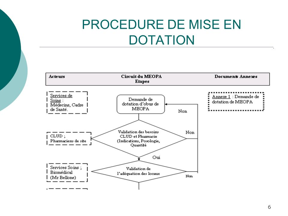 6 PROCEDURE DE MISE EN DOTATION