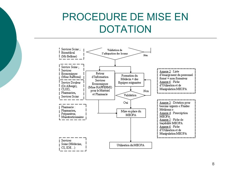 8 PROCEDURE DE MISE EN DOTATION