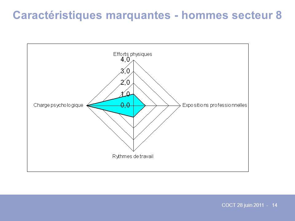 COCT 28 juin 2011 - 14 Caractéristiques marquantes - hommes secteur 8