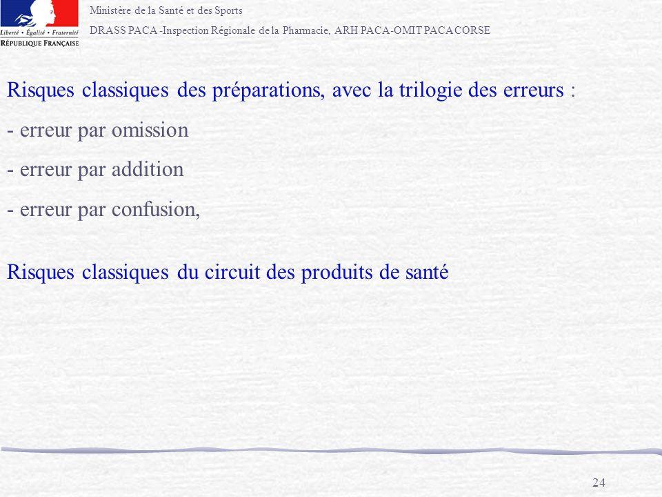 Ministère de la Santé et des Sports DRASS PACA -Inspection Régionale de la Pharmacie, ARH PACA-OMIT PACA CORSE 24 Risques classiques des préparations,
