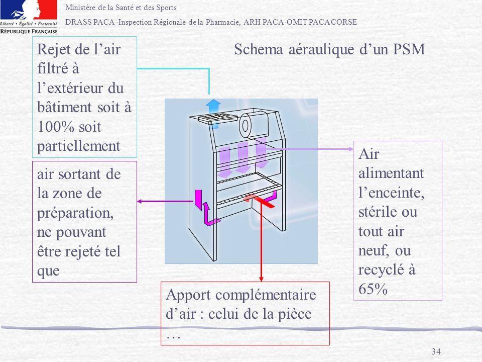 Ministère de la Santé et des Sports DRASS PACA -Inspection Régionale de la Pharmacie, ARH PACA-OMIT PACA CORSE 34 Schema aéraulique dun PSM Air alimen