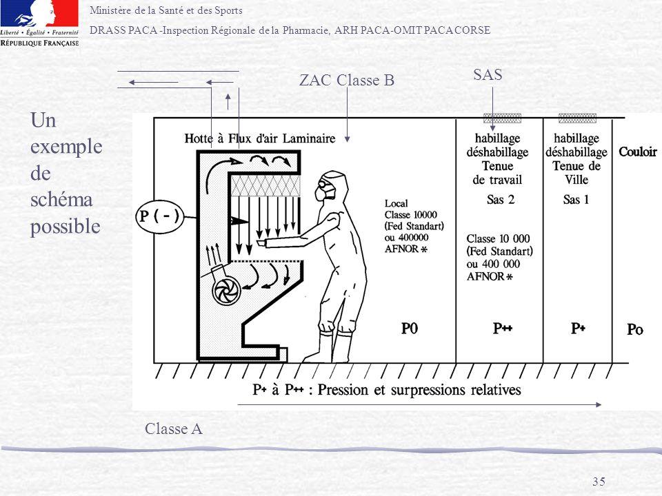 Ministère de la Santé et des Sports DRASS PACA -Inspection Régionale de la Pharmacie, ARH PACA-OMIT PACA CORSE 35 P° ZAC Classe B SAS Classe A Un exem