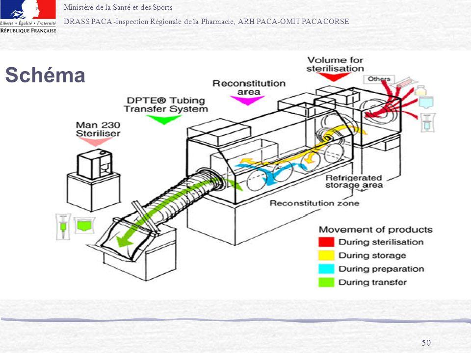 Ministère de la Santé et des Sports DRASS PACA -Inspection Régionale de la Pharmacie, ARH PACA-OMIT PACA CORSE 50 Schéma