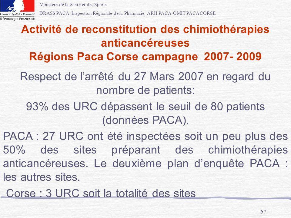 Ministère de la Santé et des Sports DRASS PACA -Inspection Régionale de la Pharmacie, ARH PACA-OMIT PACA CORSE 67 Activité de reconstitution des chimi