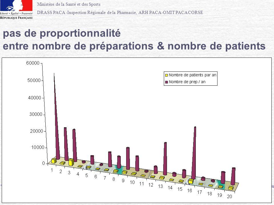 Ministère de la Santé et des Sports DRASS PACA -Inspection Régionale de la Pharmacie, ARH PACA-OMIT PACA CORSE 70 pas de proportionnalité entre nombre