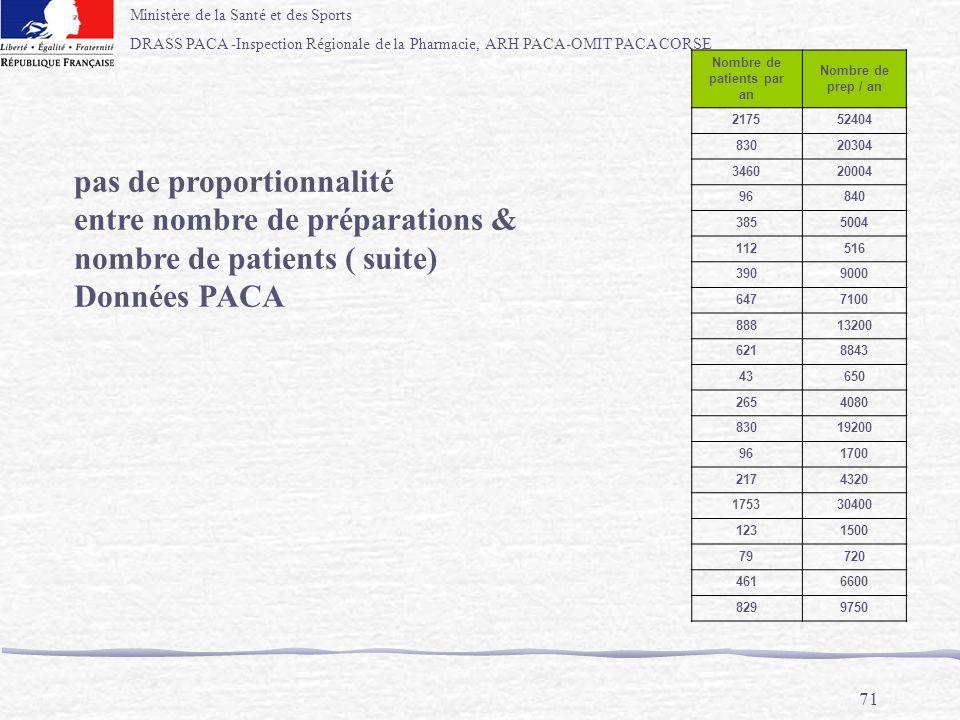 Ministère de la Santé et des Sports DRASS PACA -Inspection Régionale de la Pharmacie, ARH PACA-OMIT PACA CORSE 71 Nombre de patients par an Nombre de