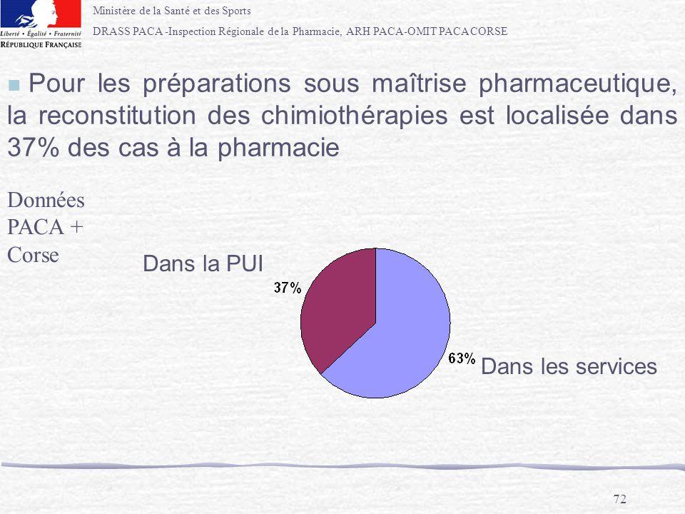 Ministère de la Santé et des Sports DRASS PACA -Inspection Régionale de la Pharmacie, ARH PACA-OMIT PACA CORSE 72 n Pour les préparations sous maîtris