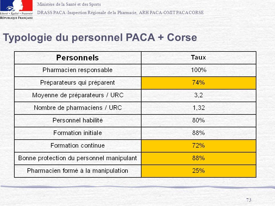 Ministère de la Santé et des Sports DRASS PACA -Inspection Régionale de la Pharmacie, ARH PACA-OMIT PACA CORSE 73 Typologie du personnel PACA + Corse