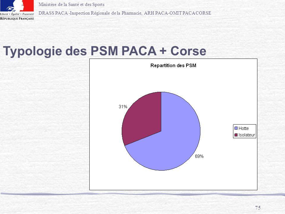 Ministère de la Santé et des Sports DRASS PACA -Inspection Régionale de la Pharmacie, ARH PACA-OMIT PACA CORSE 75 Typologie des PSM PACA + Corse