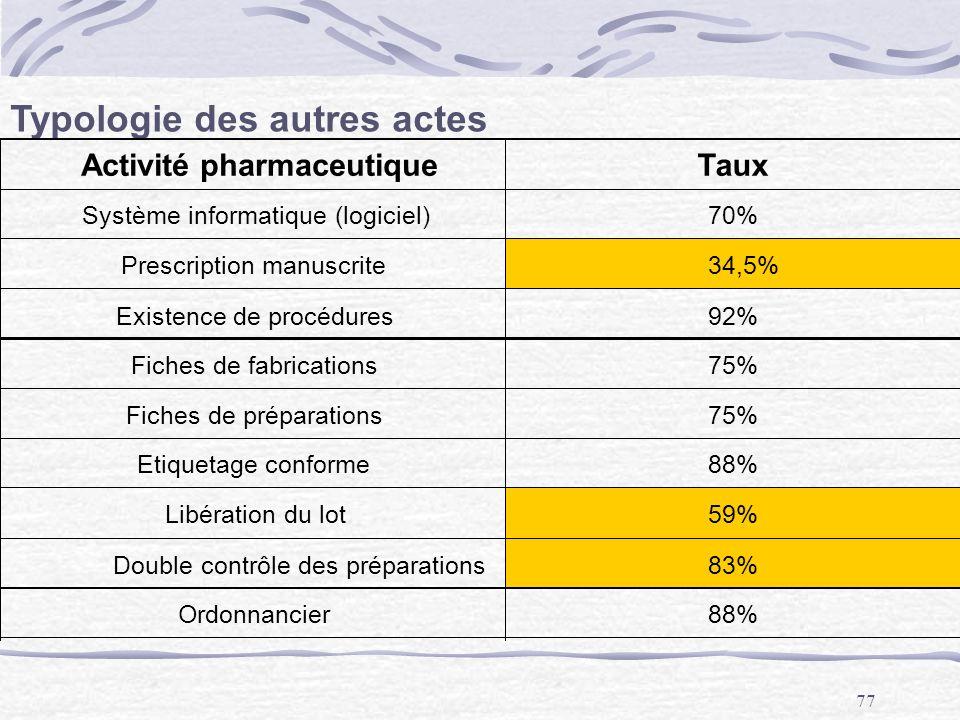 77 Typologie des autres actes Activité pharmaceutiqueTaux Système informatique (logiciel)70% Prescription manuscrite34,5% Existence de procédures92% F