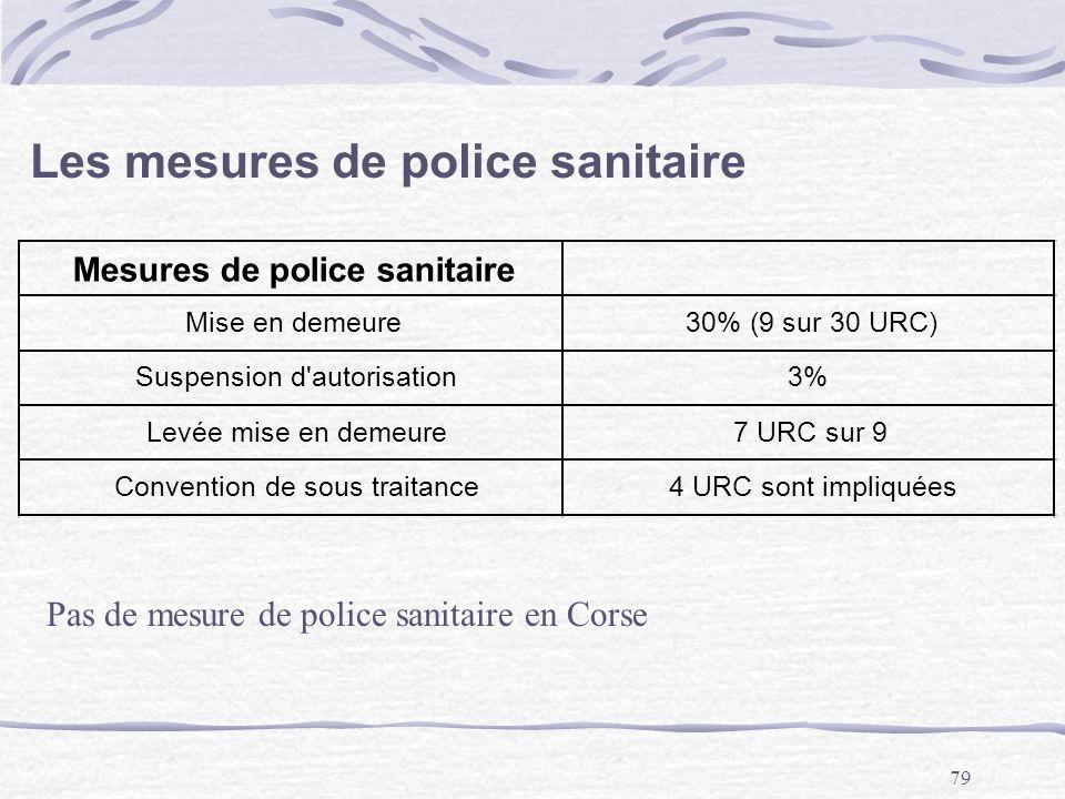 79 Les mesures de police sanitaire Mesures de police sanitaire Mise en demeure30% (9 sur 30 URC) Suspension d'autorisation3% Levée mise en demeure7 UR