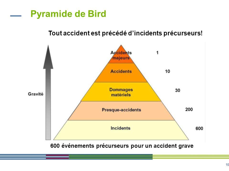 10 Pyramide de Bird Tout accident est précédé dincidents précurseurs! 600 événements précurseurs pour un accident grave