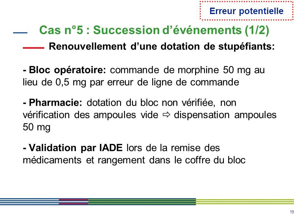 19 Cas n°5 : Succession dévénements (1/2) Renouvellement dune dotation de stupéfiants: - Bloc opératoire: commande de morphine 50 mg au lieu de 0,5 mg