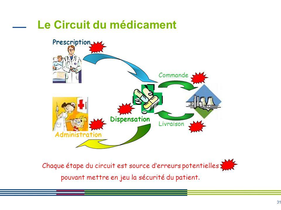 31 Le Circuit du médicament Prescription Dispensation Administration Commande Livraison Chaque étape du circuit est source derreurs potentielles pouva