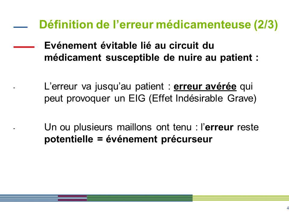 4 Evénement évitable lié au circuit du médicament susceptible de nuire au patient : - Lerreur va jusquau patient : erreur avérée qui peut provoquer un