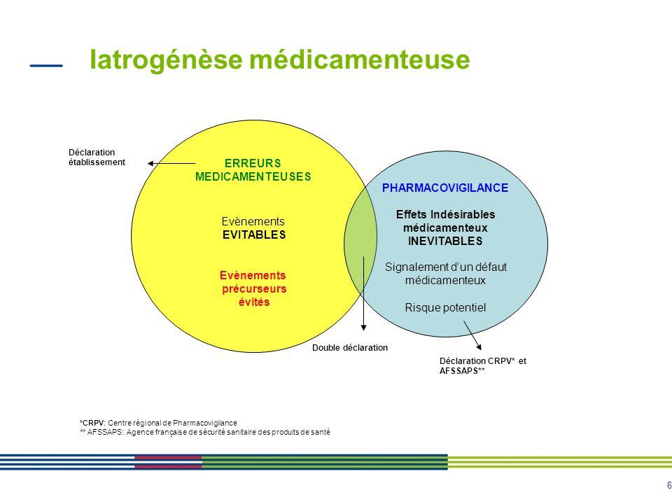 6 Iatrogénèse médicamenteuse l Double déclaration ERREURS MEDICAMENTEUSES Evènements EVITABLES Evènements précurseurs évités PHARMACOVIGILANCE Effets