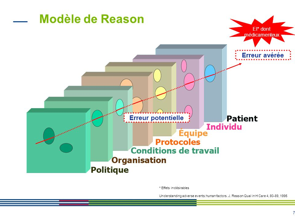7 Modèle de Reason * Effets indésirables Understanding adverse events:human factors. J. Reason Qual in H Care 4, 80-89, 1995 EI* dont médicamenteux Er